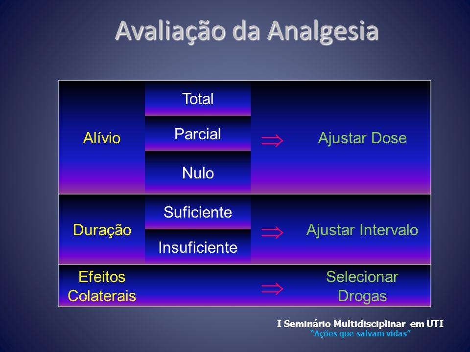 Avaliação da Analgesia Alívio Total  Ajustar Dose Parcial Nulo Duração Suficiente  Ajustar Intervalo Insuficiente Efeitos Colaterais  Selecionar Dr