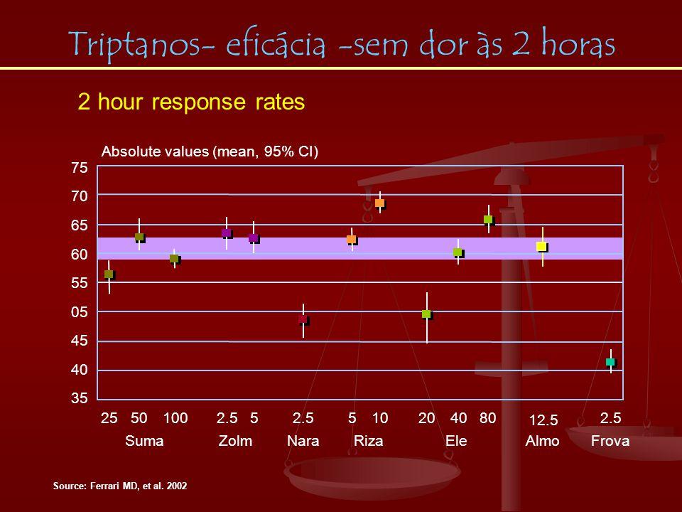 Source: Ferrari MD, et al. 2002 Absolute values (mean, 95% CI) 40 45 05 55 60 65 70 75 % Suma 2550 100 Zolmi 2.55 Nara 2.5 Riza 510 Ele 204080 Almo 12