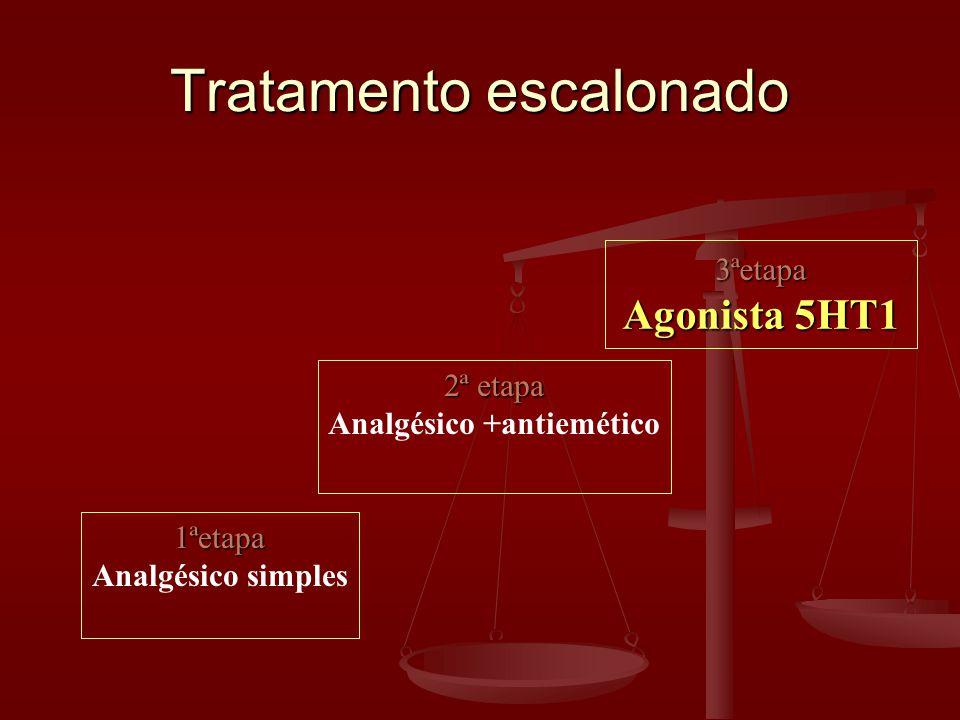 Tratamento escalonado 1ªetapa Analgésico simples 2ª etapa Analgésico +antiemético 3ªetapa Agonista 5HT1