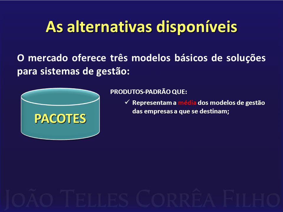 As alternativas disponíveis O mercado oferece três modelos básicos de soluções para sistemas de gestão: PRODUTOS-PADRÃO QUE:  Representam a média dos modelos de gestão das empresas a que se destinam;  Necessitam customizações (adaptações) para que atendam as necessidades específicas das empresas; PACOTESPACOTES