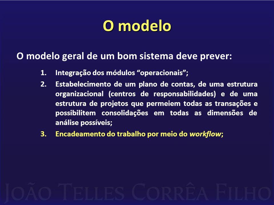 O modelo O modelo geral de um bom sistema deve prever: 1.Integração dos módulos operacionais ; 2.Estabelecimento de um plano de contas, de uma estrutura organizacional (centros de responsabilidades) e de uma estrutura de projetos que permeiem todas as transações e possibilitem consolidações em todas as dimensões de análise possíveis; 3.Encadeamento do trabalho por meio do workflow;