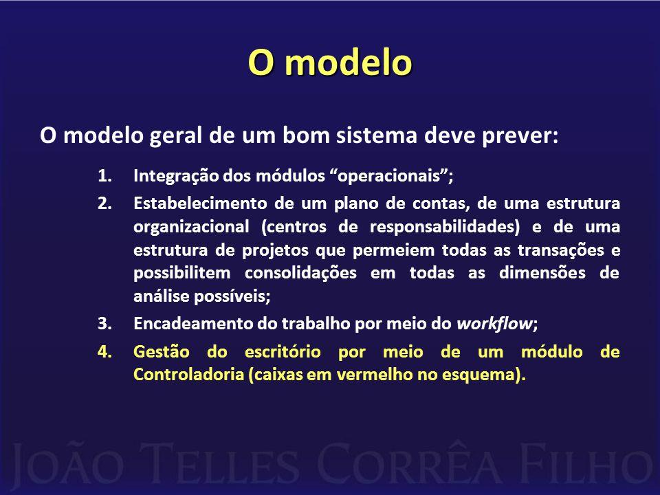O modelo O modelo geral de um bom sistema deve prever: 1.Integração dos módulos operacionais ; 2.Estabelecimento de um plano de contas, de uma estrutura organizacional (centros de responsabilidades) e de uma estrutura de projetos que permeiem todas as transações e possibilitem consolidações em todas as dimensões de análise possíveis; 3.Encadeamento do trabalho por meio do workflow; 4.Gestão do escritório por meio de um módulo de Controladoria (caixas em vermelho no esquema).