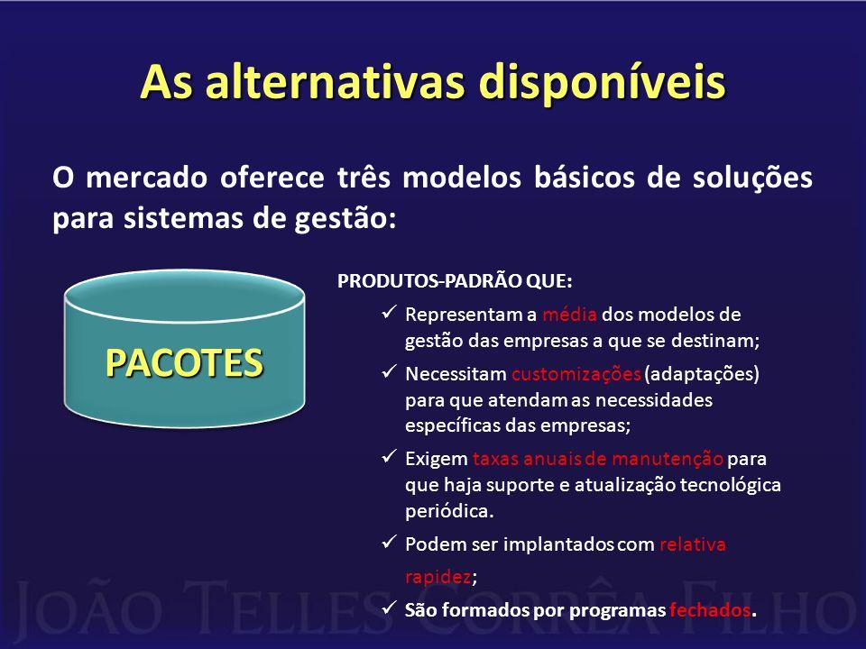 As alternativas disponíveis O mercado oferece três modelos básicos de soluções para sistemas de gestão: PRODUTOS-PADRÃO QUE:  Representam a média dos modelos de gestão das empresas a que se destinam;  Necessitam customizações (adaptações) para que atendam as necessidades específicas das empresas;  Exigem taxas anuais de manutenção para que haja suporte e atualização tecnológica periódica.