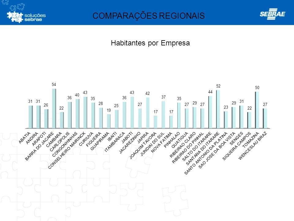 COMPARAÇÕES REGIONAIS Habitantes por Empresa