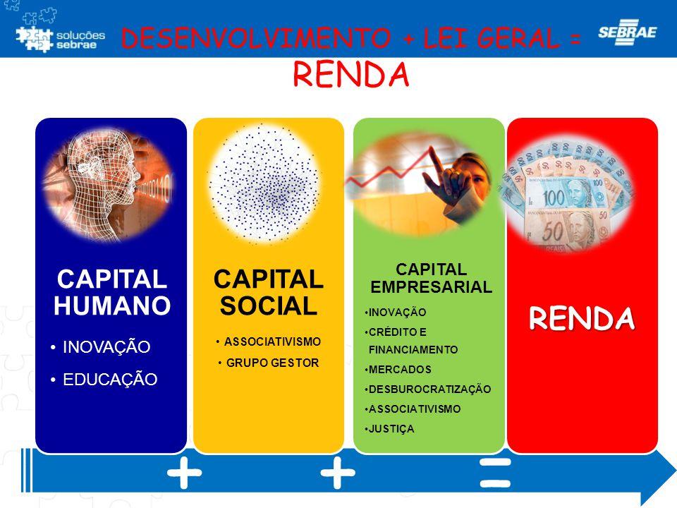 DESENVOLVIMENTO + LEI GERAL = RENDA CAPITAL HUMANO •INOVAÇÃO •EDUCAÇÃO CAPITAL SOCIAL •ASSOCIATIVISMO •GRUPO GESTOR CAPITAL EMPRESARIAL •INOVAÇÃO •CRÉ