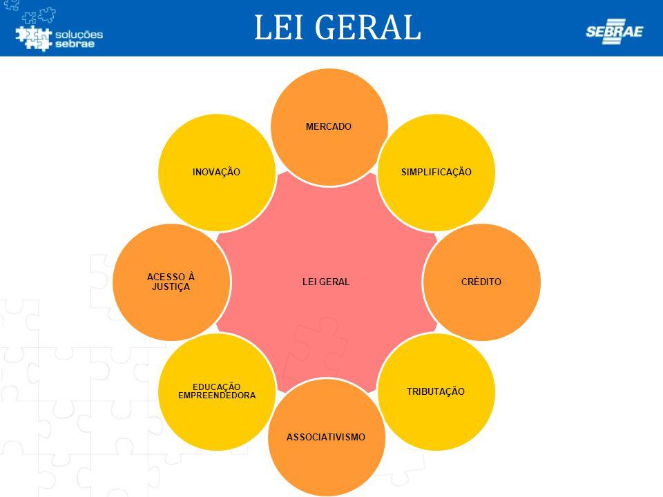 LEI GERAL MERCADOSIMPLIFICAÇÃOCRÉDITOTRIBUTAÇÃOASSOCIATIVISMO EDUCAÇÃO EMPREENDEDORA ACESSO À JUSTIÇA INOVAÇÃO