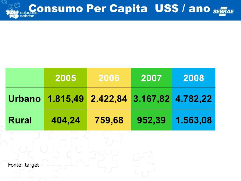 Consumo Per Capita US$ / ano 2005200620072008 Urbano1.815,492.422,843.167,824.782,22 Rural404,24759,68952,391.563,08 Fonte: target