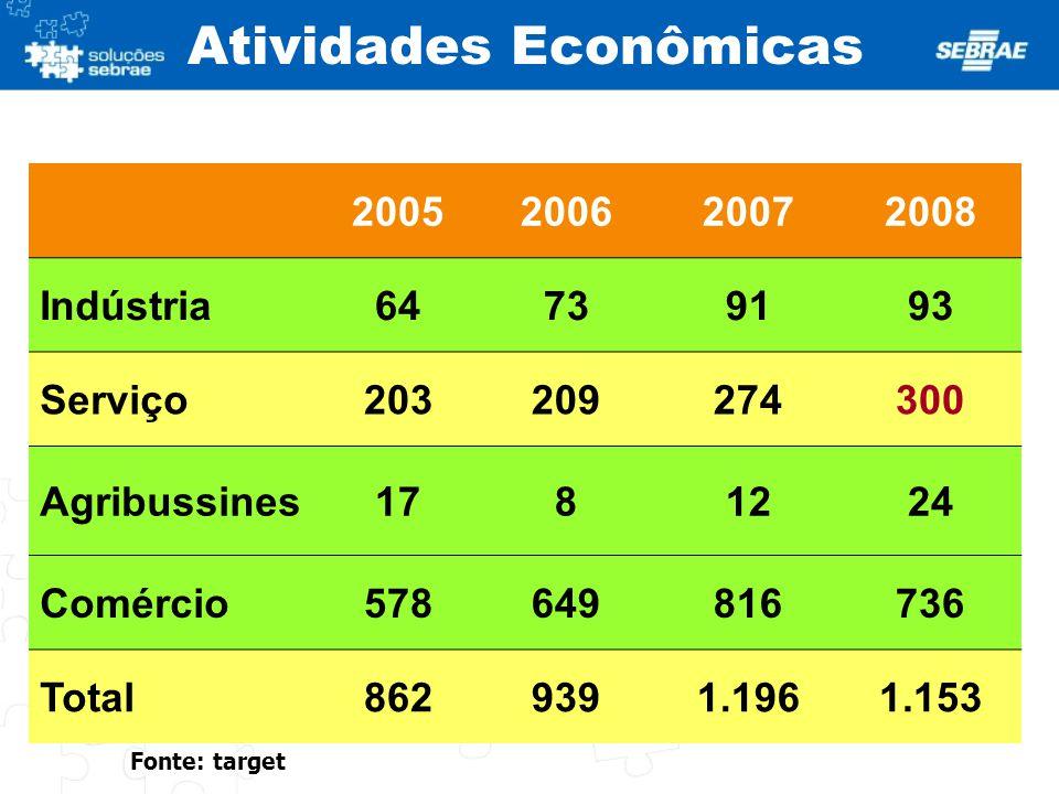 Atividades Econômicas 2005200620072008 Indústria64739193 Serviço203209274300 Agribussines1781224 Comércio578649816736 Total8629391.1961.153 Fonte: tar