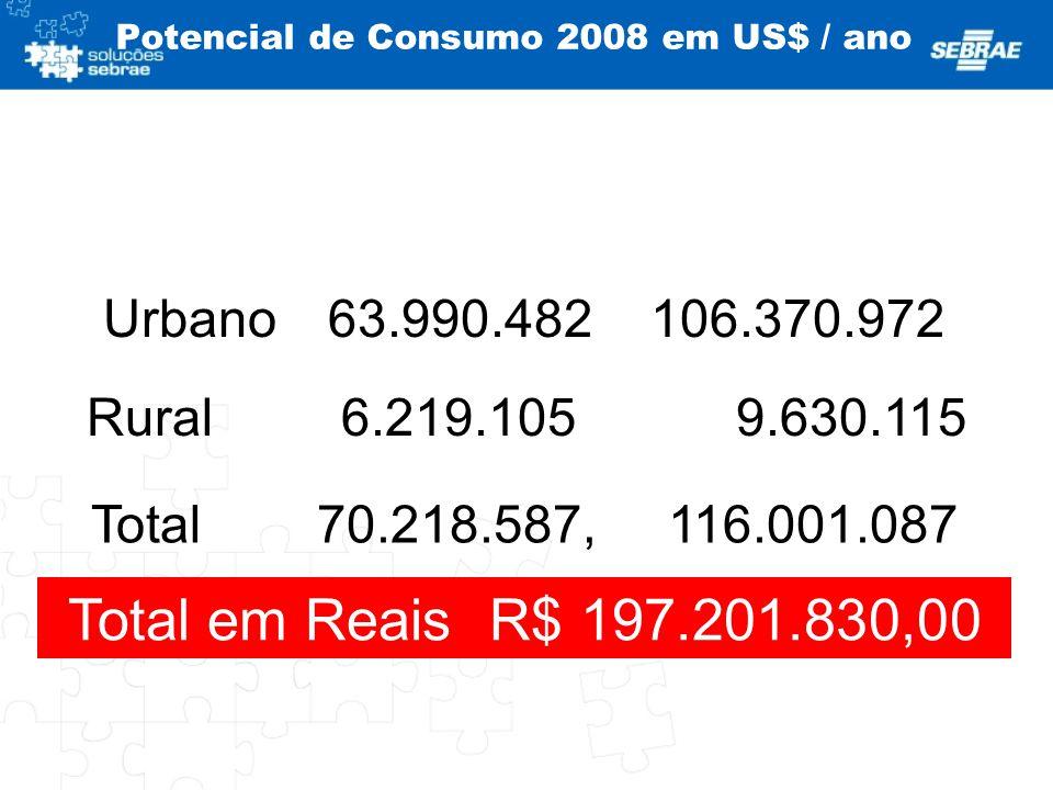 Potencial de Consumo 2008 em US$ / ano Urbano 63.990.482 106.370.972 Rural 6.219.105 9.630.115 Total 70.218.587, 116.001.087 Total em ReaisR$ 197.201.