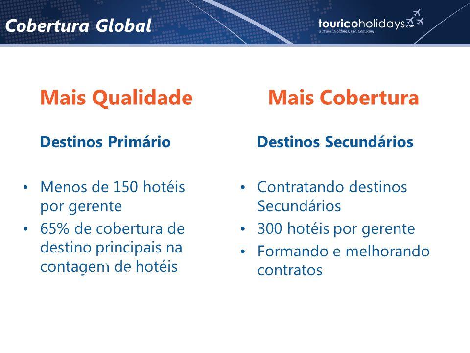 Cobertura Global Destinos Primário •Menos de 150 hotéis por gerente •65% de cobertura de destino principais na contagem de hotéis Destinos Secundários •Contratando destinos Secundários •300 hotéis por gerente •Formando e melhorando contratos Em comparação com o atual: 17% emLondres Mais Qualidade Mais Cobertura