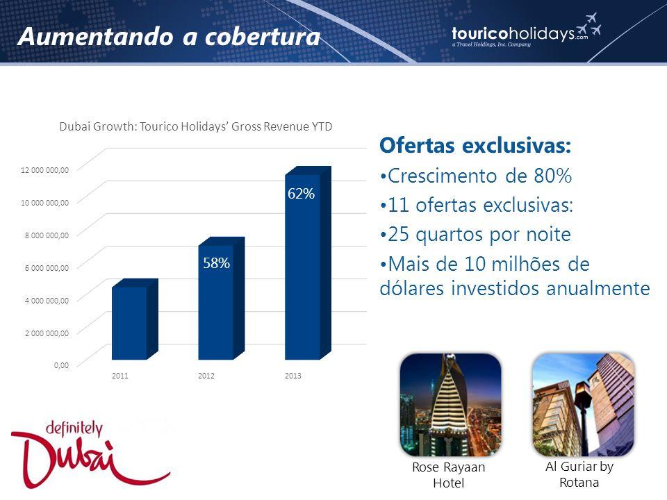 Aumentando a cobertura Ofertas exclusivas: •Crescimento de 80% •11 ofertas exclusivas: •25 quartos por noite •Mais de 10 milhões de dólares investidos anualmente 58% 62% Rose Rayaan Hotel Al Guriar by Rotana