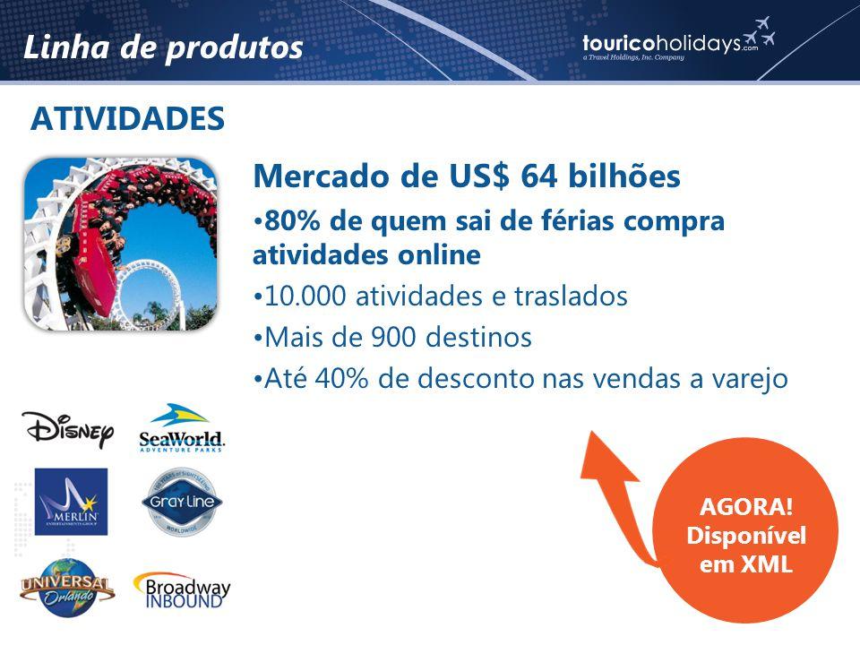 Linha de produtos ATIVIDADES Mercado de US$ 64 bilhões •80% de quem sai de férias compra atividades online •10.000 atividades e traslados •Mais de 900 destinos •Até 40% de desconto nas vendas a varejo AGORA.