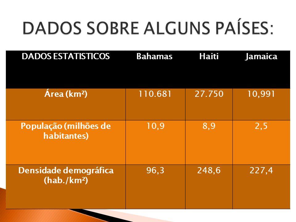 DADOS ESTATISTICOSBahamas HaitiJamaica Área (km²)110.68127.75010,991 População (milhões de habitantes) 10,98,92,5 Densidade demográfica (hab./km²) 96,