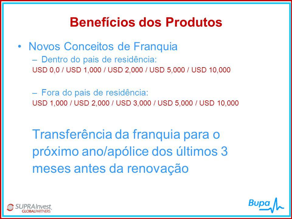 Benefícios dos Produtos •Novos Conceitos de Franquia –Dentro do pais de residência: USD 0,0 / USD 1,000 / USD 2,000 / USD 5,000 / USD 10,000 –Fora do