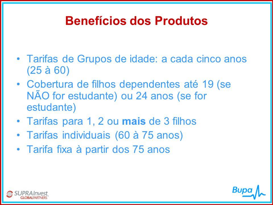 Benefícios dos Produtos •Tarifas de Grupos de idade: a cada cinco anos (25 à 60) •Cobertura de filhos dependentes até 19 (se NÃO for estudante) ou 24