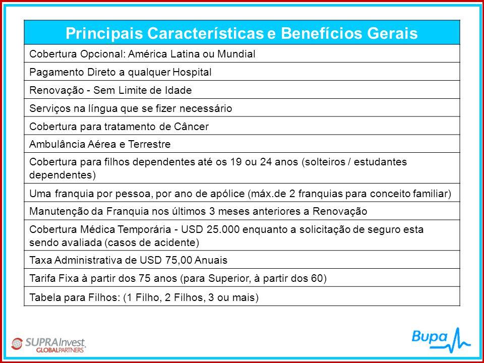 Principais Características e Benefícios Gerais Cobertura Opcional: América Latina ou Mundial Pagamento Direto a qualquer Hospital Renovação - Sem Limi