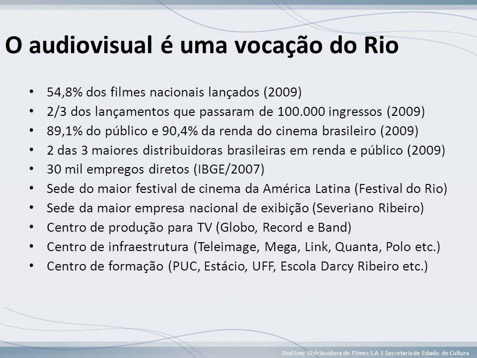 RioFilme Distribuidora de Filmes S.A | Secretaria de Estado de Cultura O audiovisual é uma vocação do Rio • 54,8% dos filmes nacionais lançados (2009) • 2/3 dos lançamentos que passaram de 100.000 ingressos (2009) • 89,1% do público e 90,4% da renda do cinema brasileiro (2009) • 2 das 3 maiores distribuidoras brasileiras em renda e público (2009) • 30 mil empregos diretos (IBGE/2007) • Sede do maior festival de cinema da América Latina (Festival do Rio) • Sede da maior empresa nacional de exibição (Severiano Ribeiro) • Centro de produção para TV (Globo, Record e Band) • Centro de infraestrutura (Teleimage, Mega, Link, Quanta, Polo etc.) • Centro de formação (PUC, Estácio, UFF, Escola Darcy Ribeiro etc.)