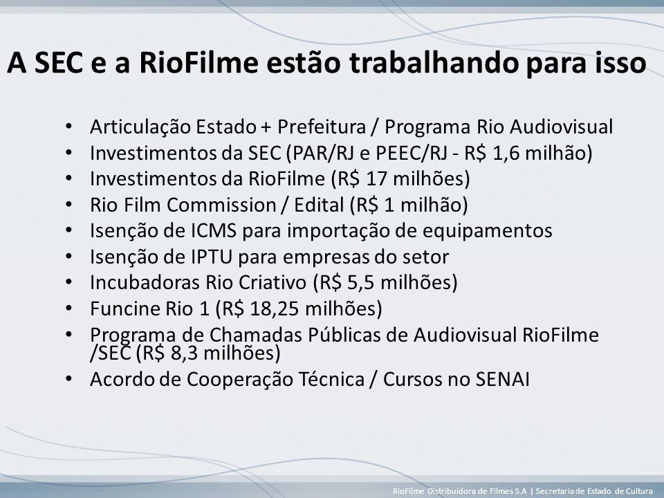 RioFilme Distribuidora de Filmes S.A | Secretaria de Estado de Cultura A SEC e a RioFilme estão trabalhando para isso • Articulação Estado + Prefeitura / Programa Rio Audiovisual • Investimentos da SEC (PAR/RJ e PEEC/RJ - R$ 1,6 milhão) • Investimentos da RioFilme (R$ 17 milhões) • Rio Film Commission / Edital (R$ 1 milhão) • Isenção de ICMS para importação de equipamentos • Isenção de IPTU para empresas do setor • Incubadoras Rio Criativo (R$ 5,5 milhões) • Funcine Rio 1 (R$ 18,25 milhões) • Programa de Chamadas Públicas de Audiovisual RioFilme /SEC (R$ 8,3 milhões) • Acordo de Cooperação Técnica / Cursos no SENAI