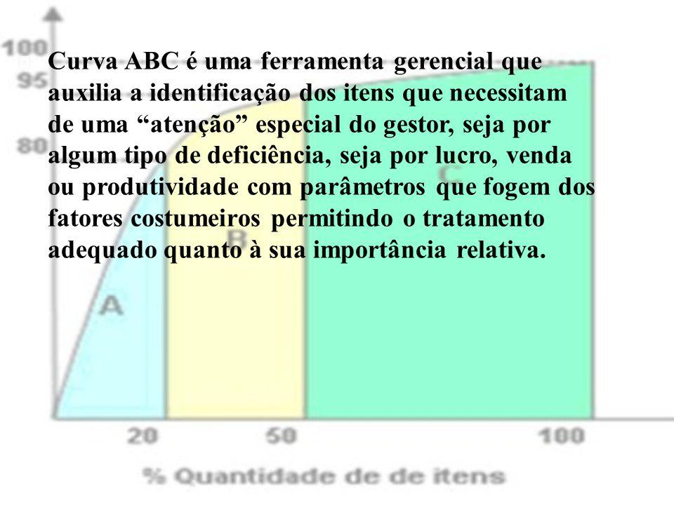  Numa organização, a curva ABC é muito utilizada para a administração de estoques, mas também é usada para a definição de políticas de vendas, para o estabelecimento de prioridades, para a programação de produção, etc.