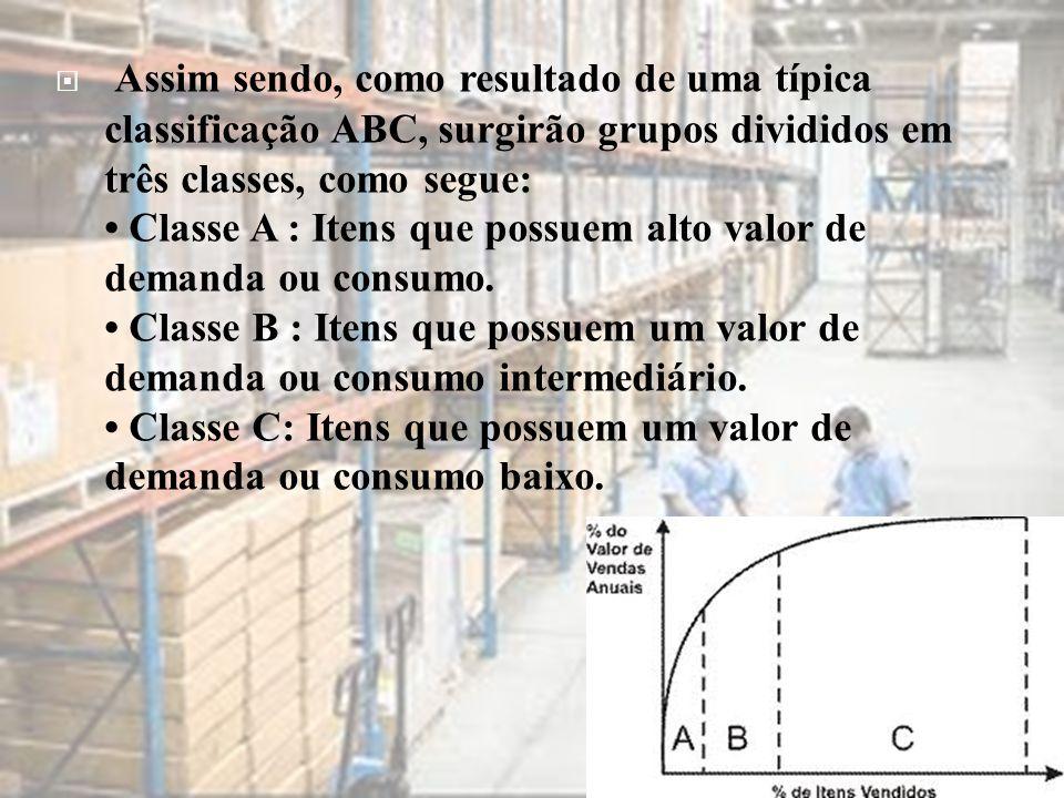  Assim sendo, como resultado de uma típica classificação ABC, surgirão grupos divididos em três classes, como segue: • Classe A : Itens que possuem a