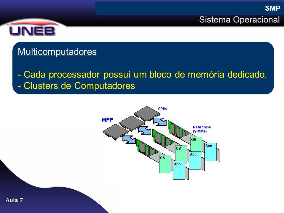 Multicomputadores - Cada processador possui um bloco de memória dedicado. - Clusters de Computadores SMP