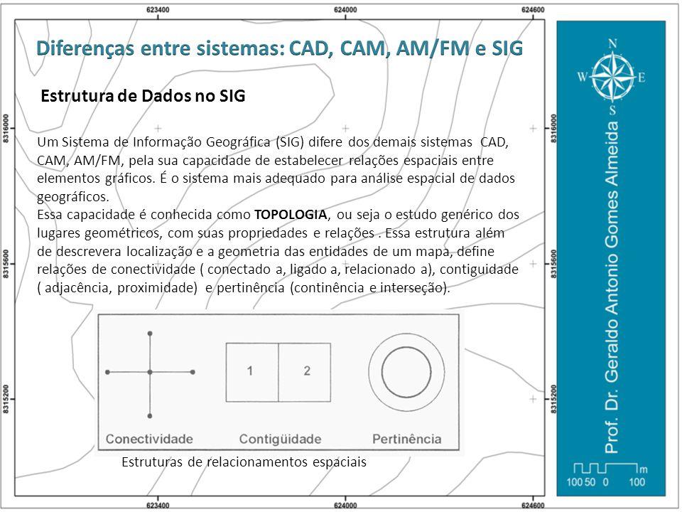 Estrutura de Dados no SIG Um Sistema de Informação Geográfica (SIG) difere dos demais sistemas CAD, CAM, AM/FM, pela sua capacidade de estabelecer rel