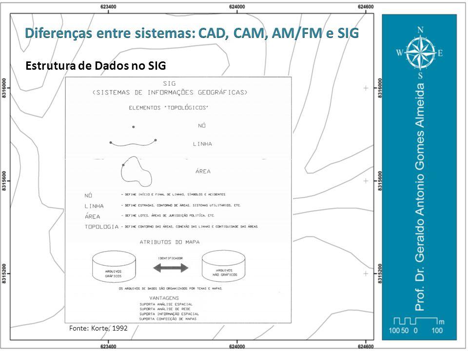 Estrutura de Dados no SIG Fonte: Korte, 1992