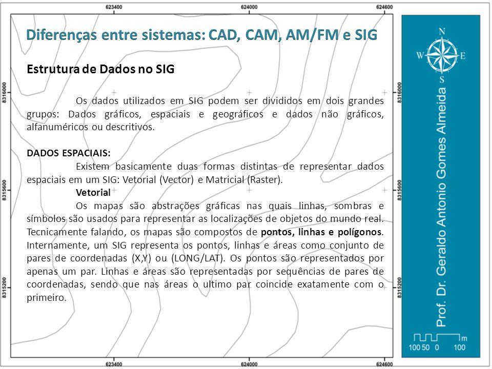 Estrutura de Dados no SIG Os dados utilizados em SIG podem ser divididos em dois grandes grupos: Dados gráficos, espaciais e geográficos e dados não g