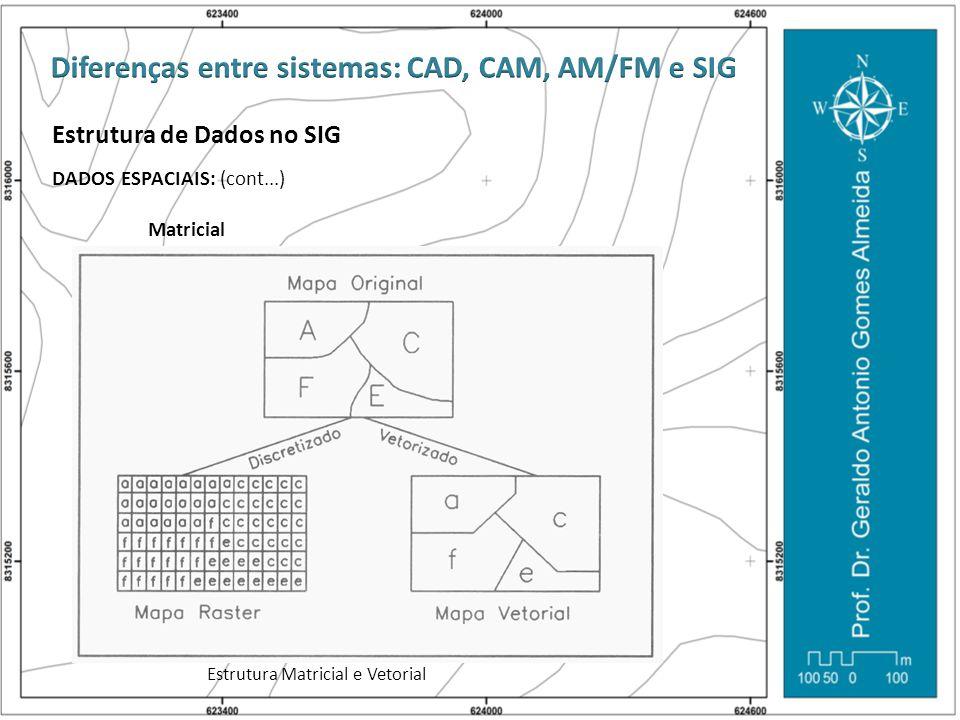 Estrutura de Dados no SIG DADOS ESPACIAIS: (cont...) Matricial Estrutura Matricial e Vetorial