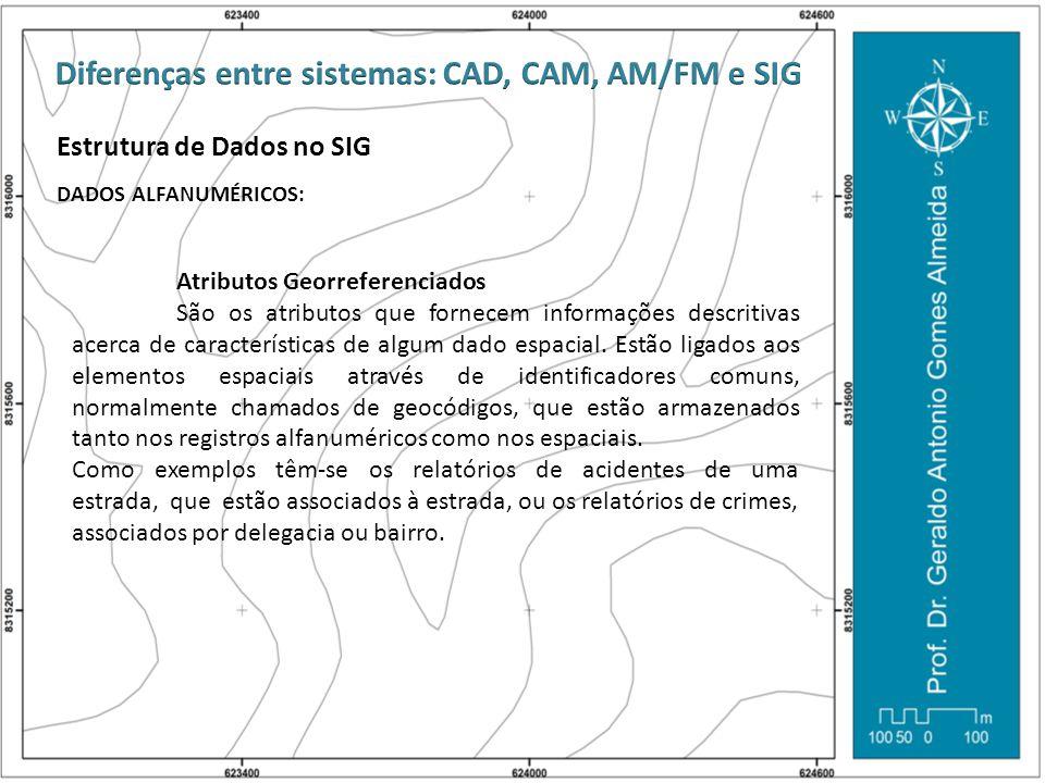 Estrutura de Dados no SIG DADOS ALFANUMÉRICOS: Atributos Georreferenciados São os atributos que fornecem informações descritivas acerca de característ