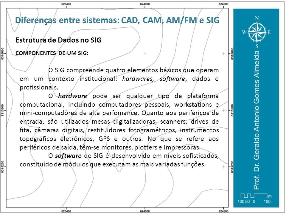 Estrutura de Dados no SIG COMPONENTES DE UM SIG: O SIG compreende quatro elementos básicos que operam em um contexto institucional: hardwares, softwar