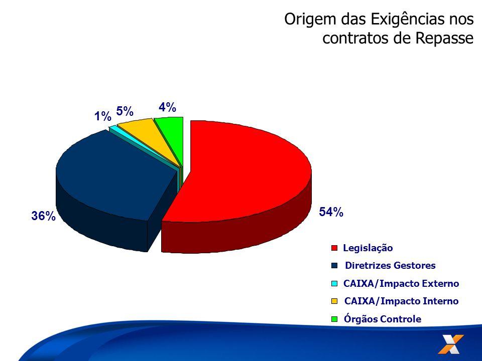 Origem das Exigências nos contratos de Repasse 54% 36% 1% 5% 4% Legislação Diretrizes Gestores CAIXA/Impacto Externo CAIXA/Impacto Interno Órgãos Controle