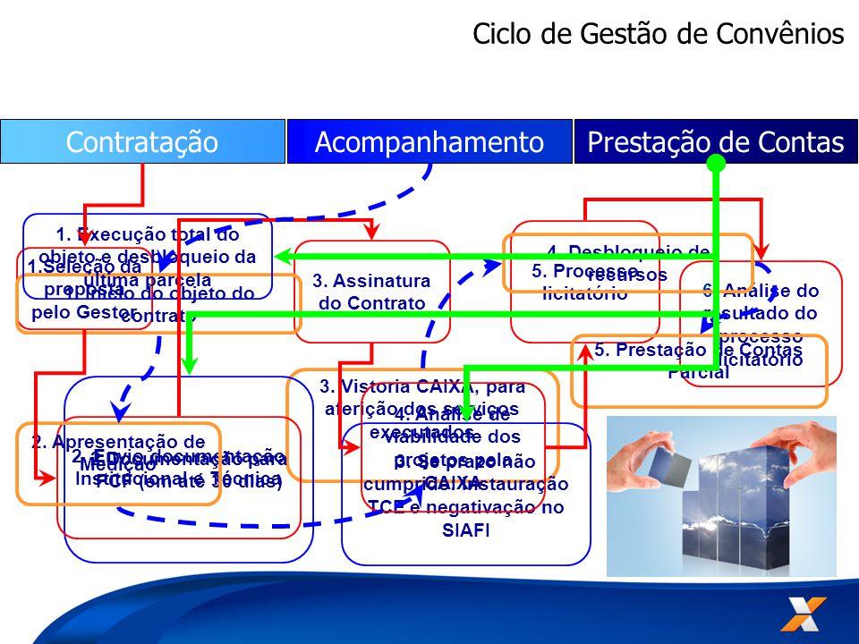 3. Vistoria CAIXA, para aferição dos serviços executados 3.
