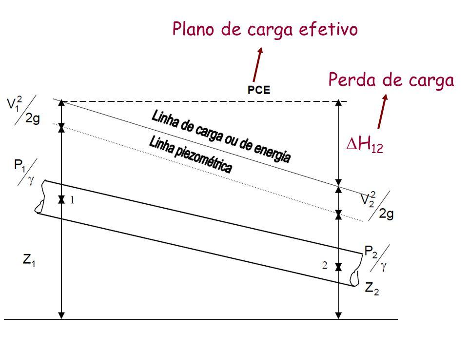Plano de carga efetivo Perda de carga  H 12