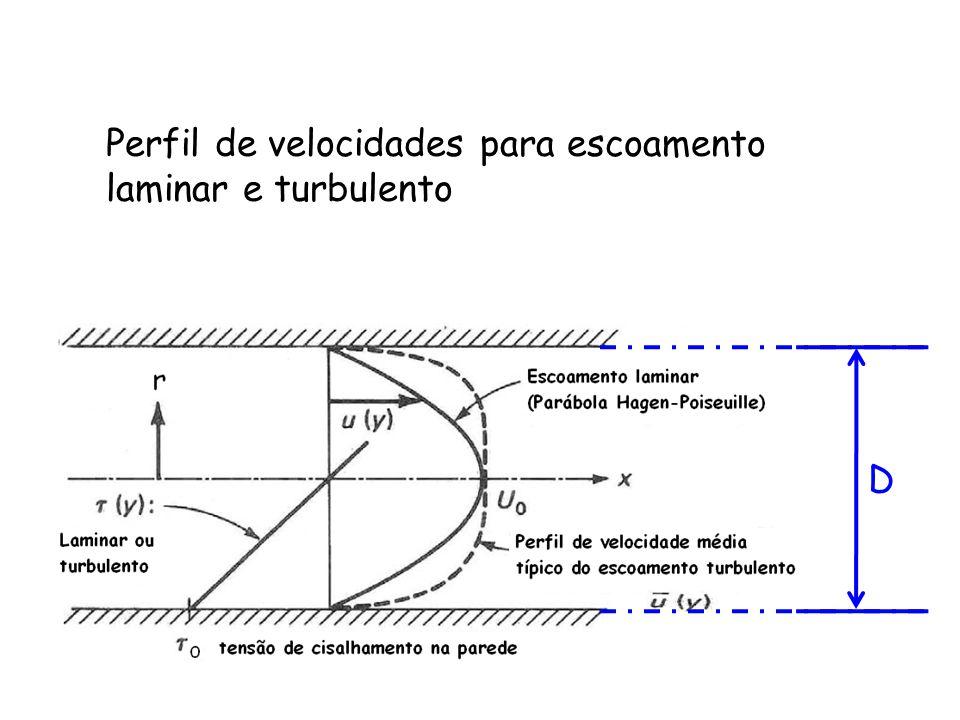 Perfil de velocidades para escoamento laminar e turbulento D