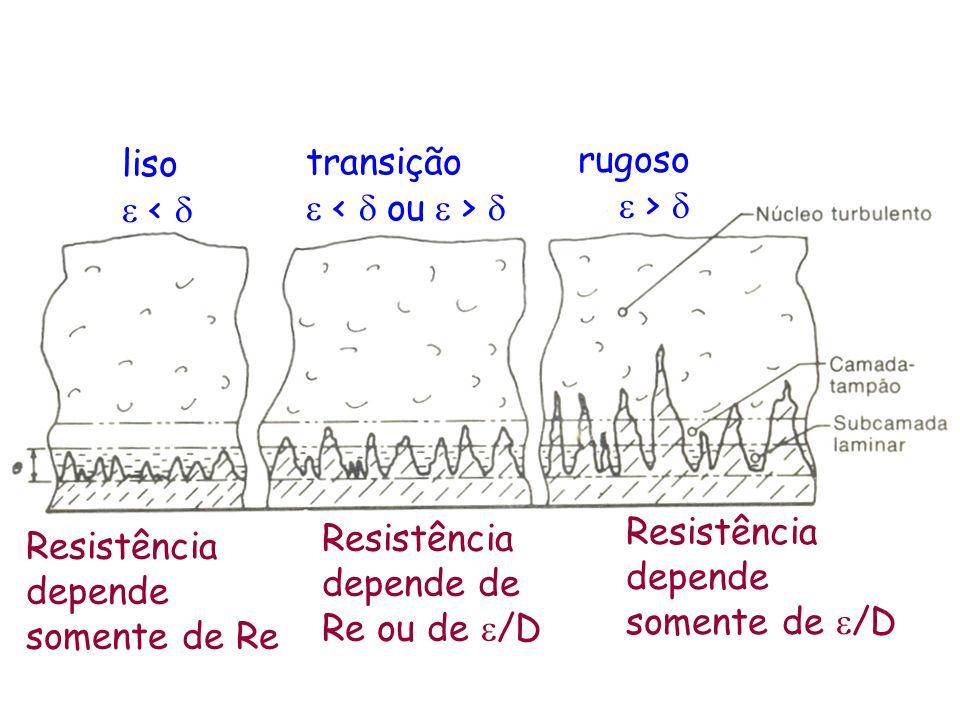 liso  <  transição   rugoso  >  Resistência depende somente de Re Resistência depende de Re ou de  /D Resistência depende somente de  /D