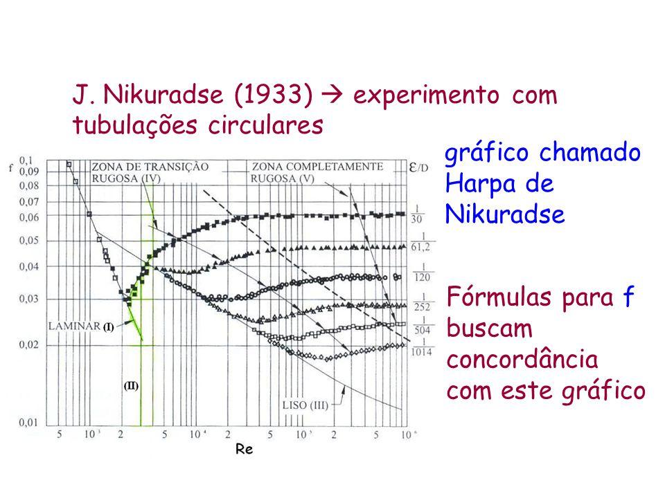 J. Nikuradse (1933)  experimento com tubulações circulares Fórmulas para f buscam concordância com este gráfico gráfico chamado Harpa de Nikuradse