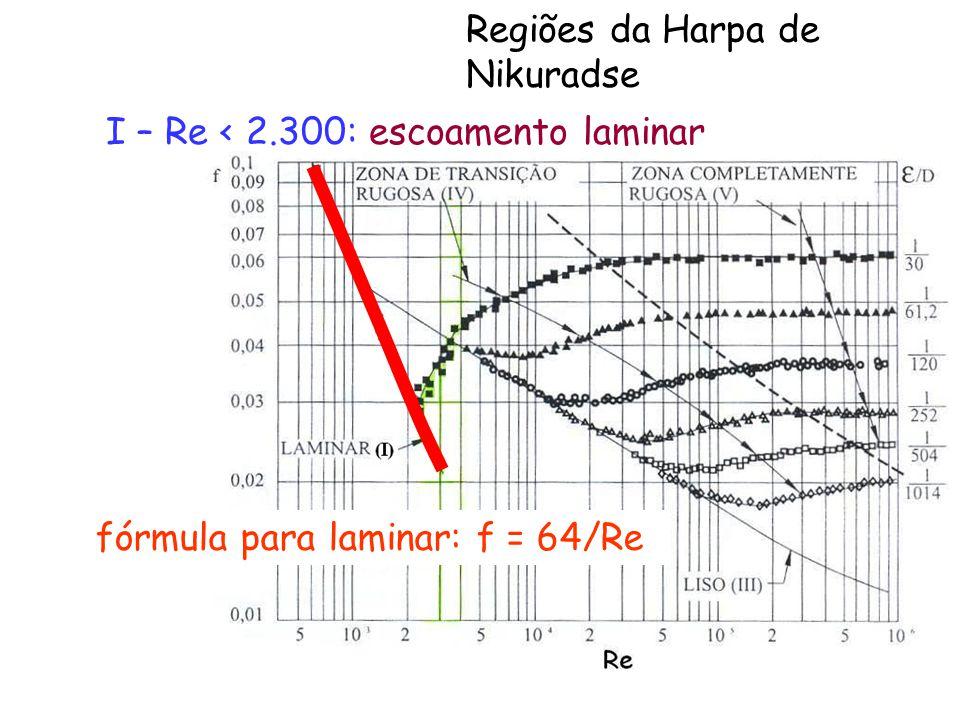 fórmula para laminar: f = 64/Re I – Re < 2.300: escoamento laminar Regiões da Harpa de Nikuradse