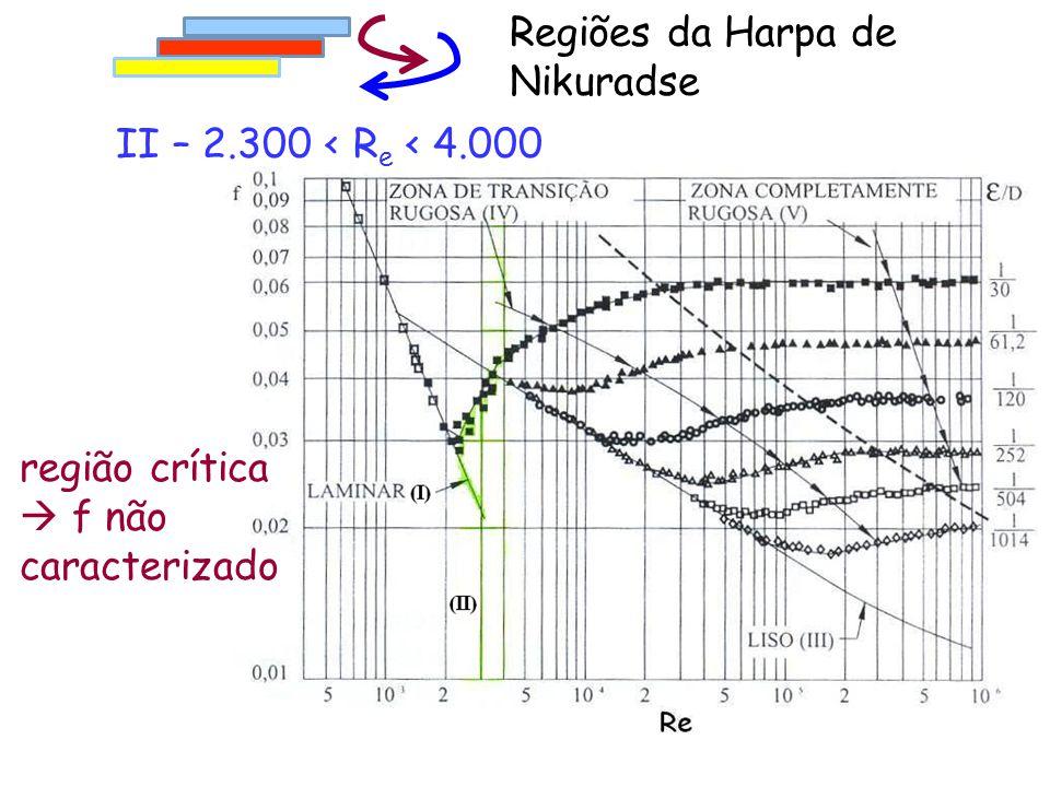II – 2.300 < R e < 4.000 Regiões da Harpa de Nikuradse região crítica  f não caracterizado