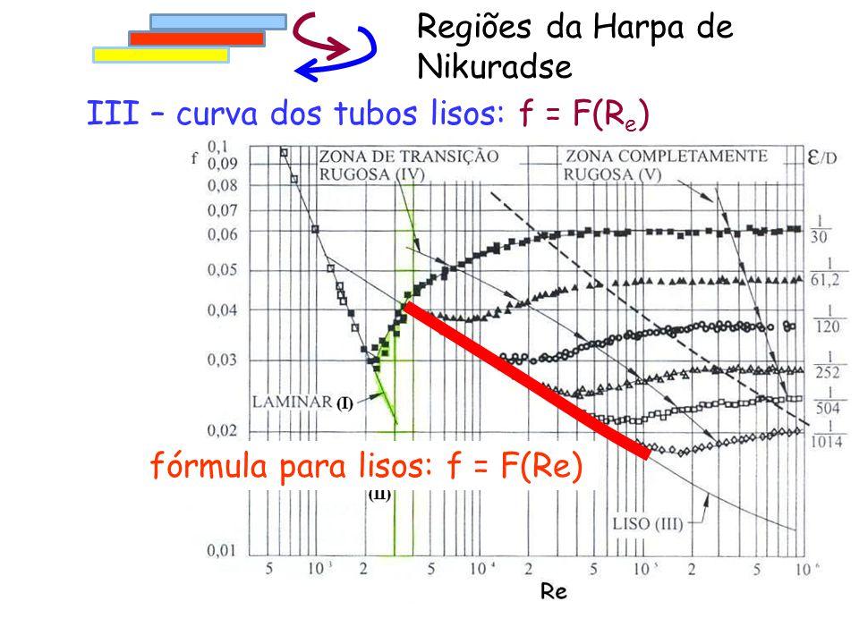 fórmula para lisos: f = F(Re) III – curva dos tubos lisos: f = F(R e ) Regiões da Harpa de Nikuradse