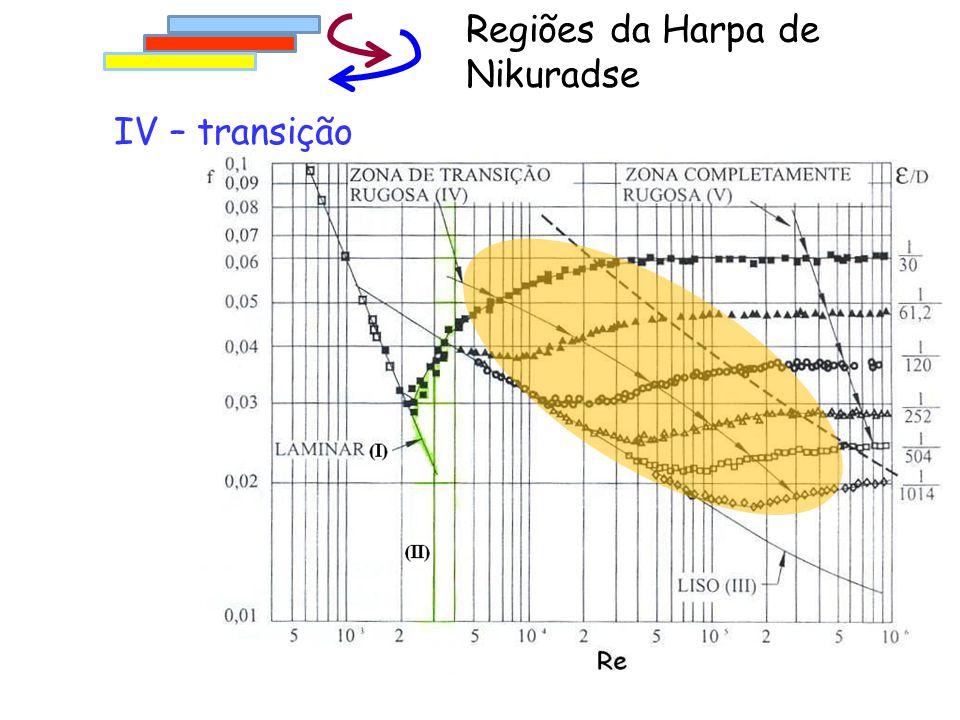 IV – transição Regiões da Harpa de Nikuradse