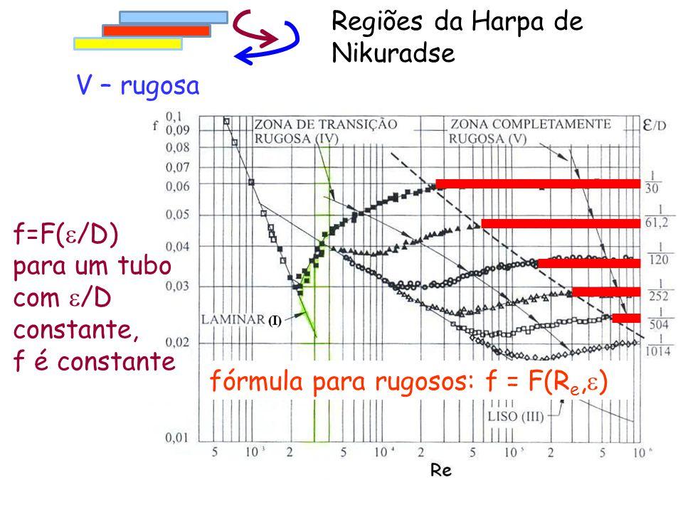 fórmula para rugosos: f = F(R e,  ) V – rugosa Regiões da Harpa de Nikuradse f=F(  /D) para um tubo com  /D constante, f é constante