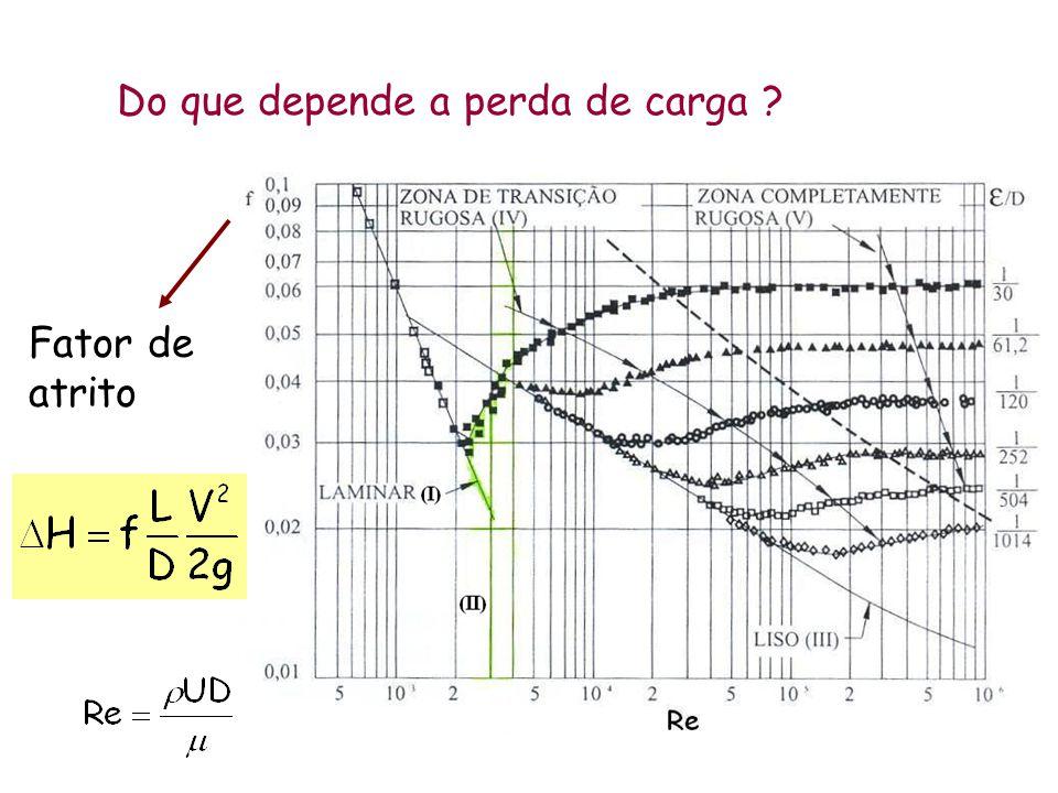Do que depende a perda de carga ? Fator de atrito