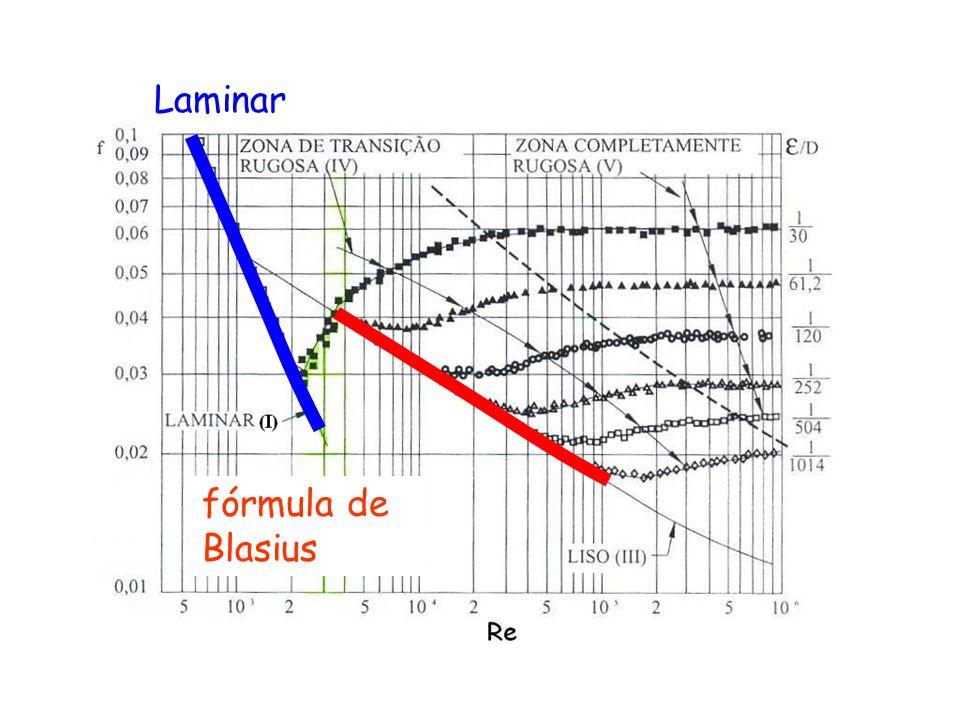 fórmula de Blasius Laminar