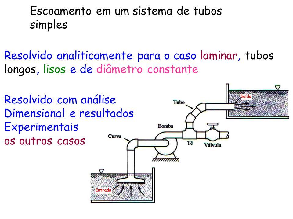 Escoamento em um sistema de tubos simples Resolvido analiticamente para o caso laminar, tubos longos, lisos e de diâmetro constante Resolvido com anál