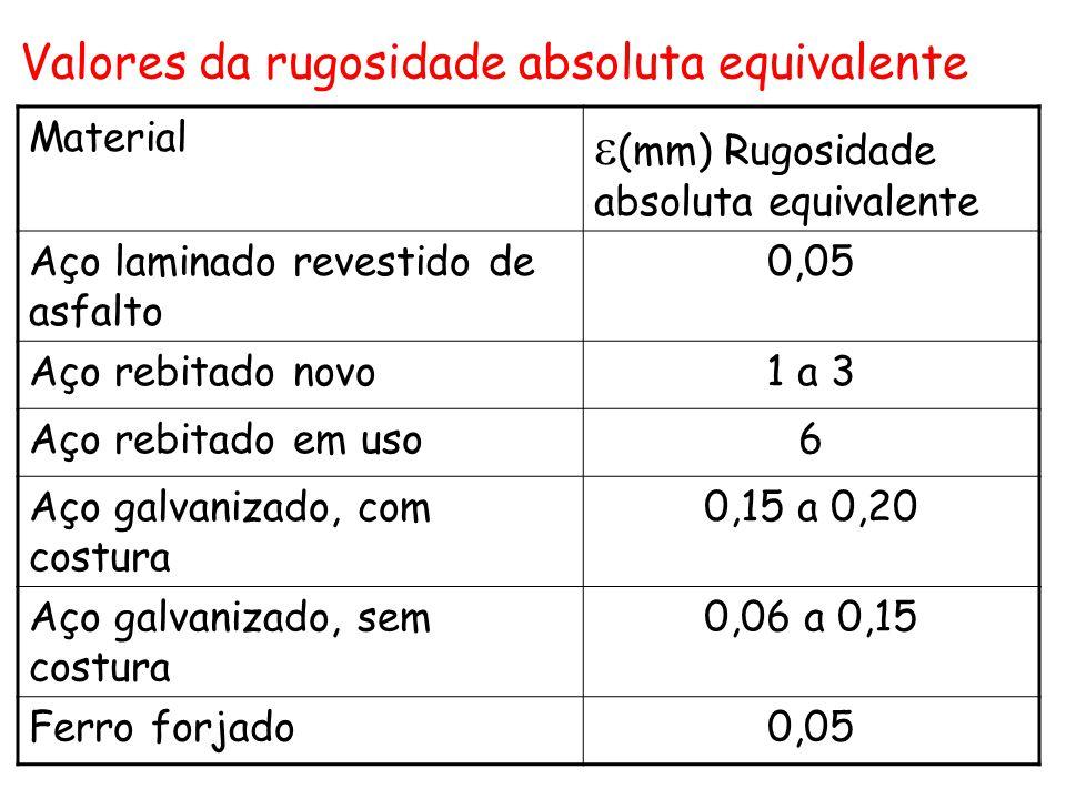 Material  (mm) Rugosidade absoluta equivalente Aço laminado revestido de asfalto 0,05 Aço rebitado novo1 a 3 Aço rebitado em uso6 Aço galvanizado, co