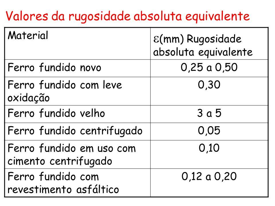 Material  (mm) Rugosidade absoluta equivalente Ferro fundido novo0,25 a 0,50 Ferro fundido com leve oxidação 0,30 Ferro fundido velho3 a 5 Ferro fund