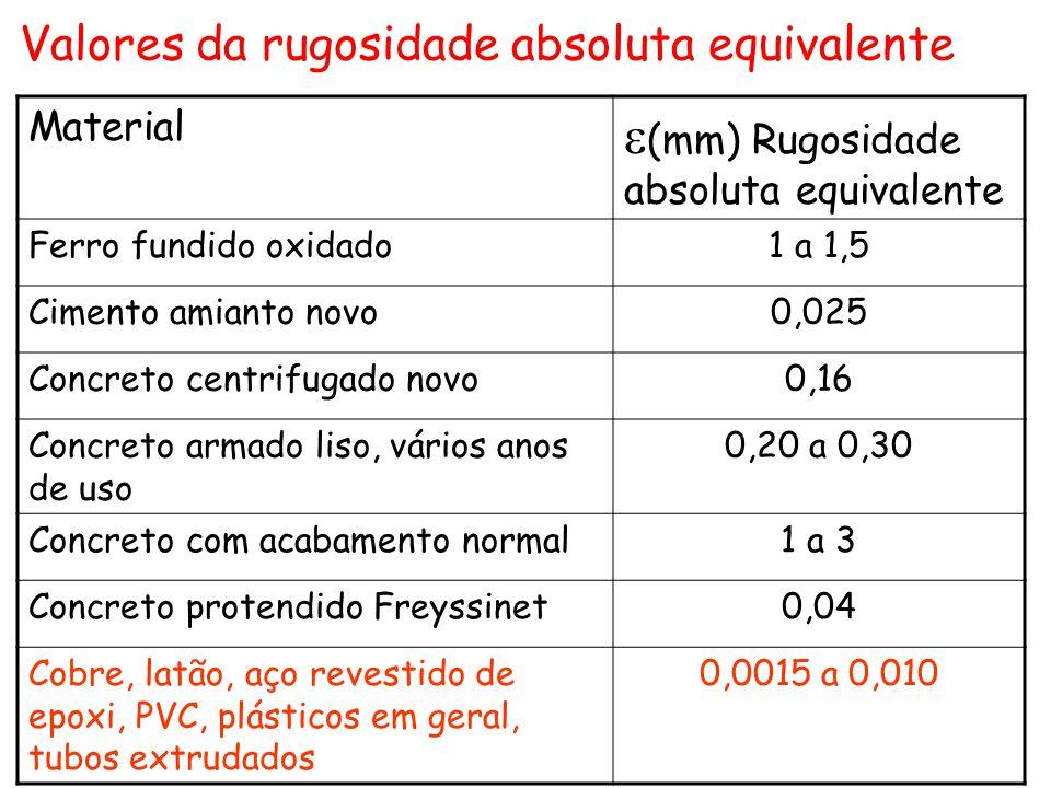 Material  (mm) Rugosidade absoluta equivalente Ferro fundido oxidado1 a 1,5 Cimento amianto novo0,025 Concreto centrifugado novo0,16 Concreto armado