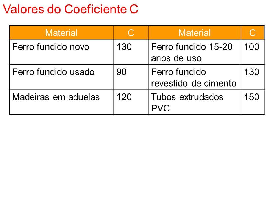 MaterialC C Ferro fundido novo130Ferro fundido 15-20 anos de uso 100 Ferro fundido usado90Ferro fundido revestido de cimento 130 Madeiras em aduelas12