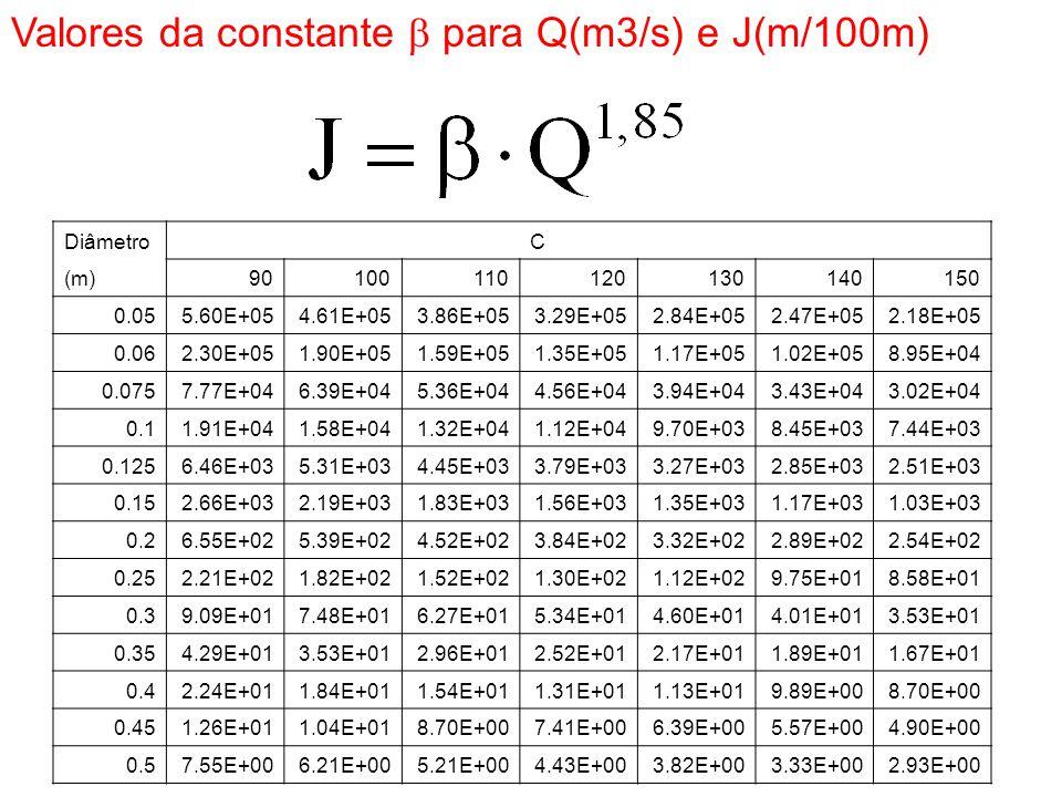 Diâmetro C (m)90100110120130140150 0.055.60E+054.61E+053.86E+053.29E+052.84E+052.47E+052.18E+05 0.062.30E+051.90E+051.59E+051.35E+051.17E+051.02E+058.